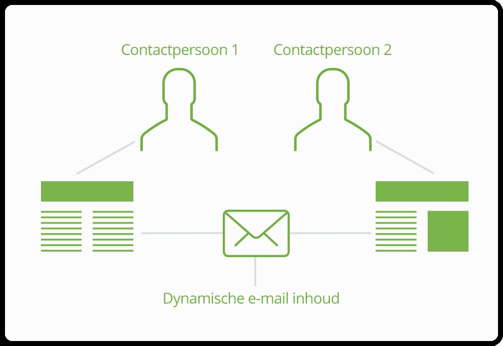 e-mail-editor-dynamische-inhoud-email