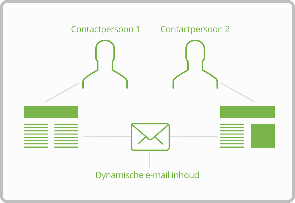 marketing-automation-dynamische-email
