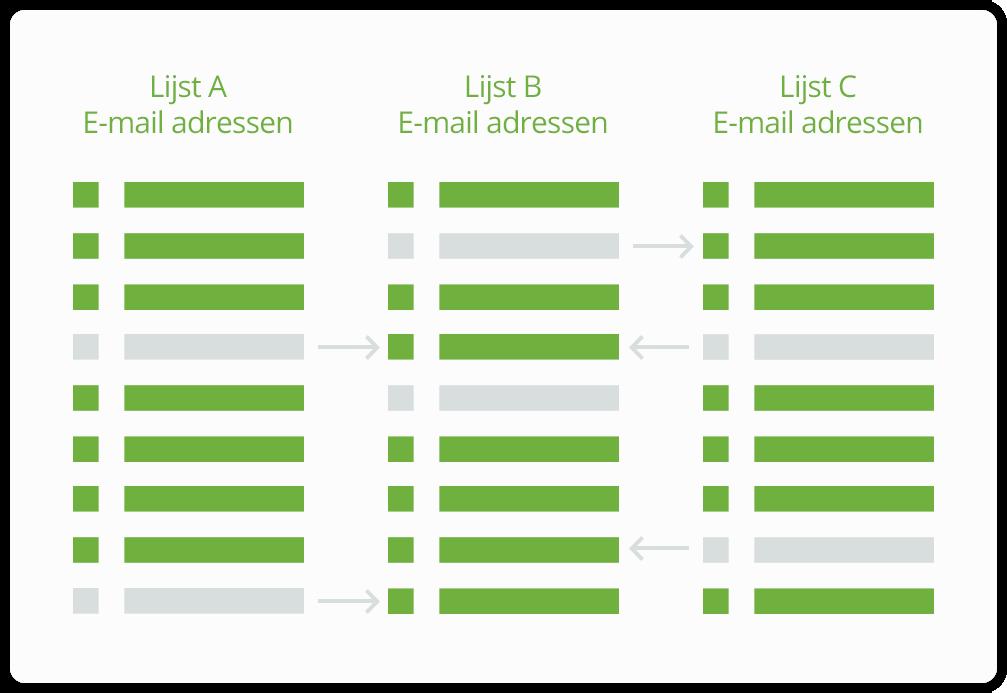 marketing-automatisering-dynamische-lijsten